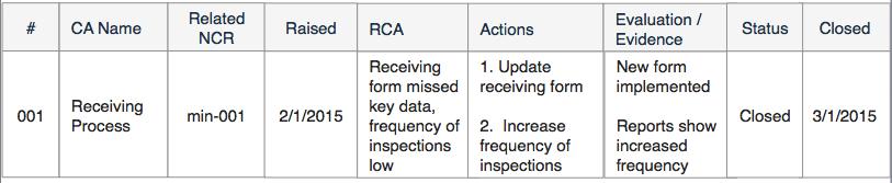 Corrective Action Register